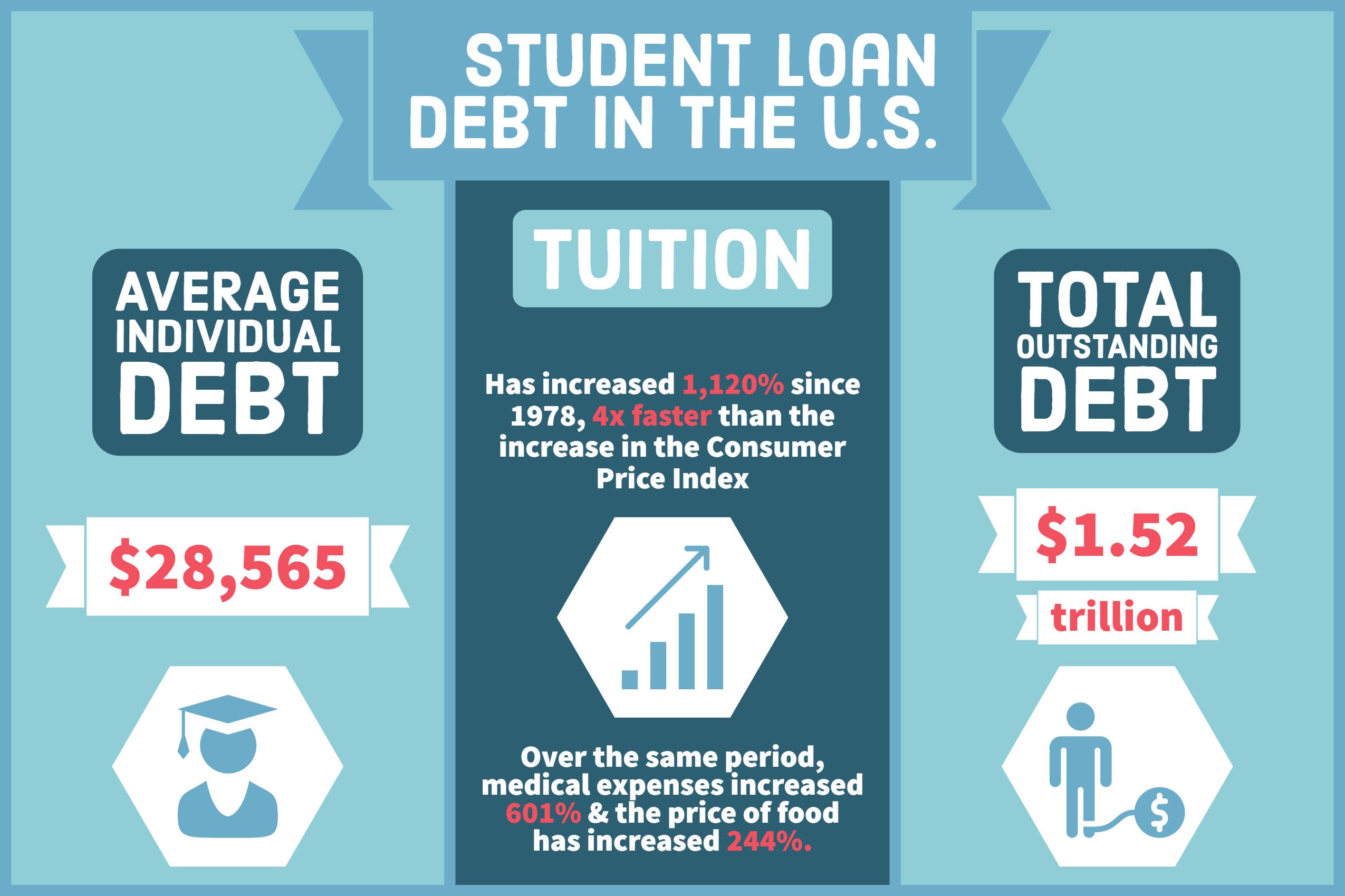 US Student Loan Debt 2020